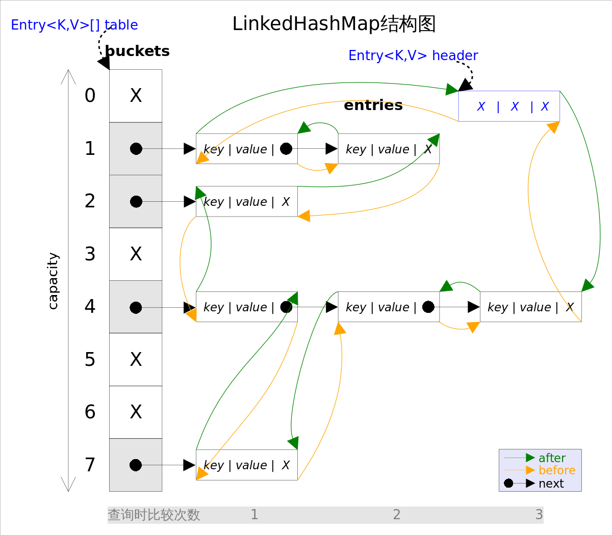 LinkedHashMap_base