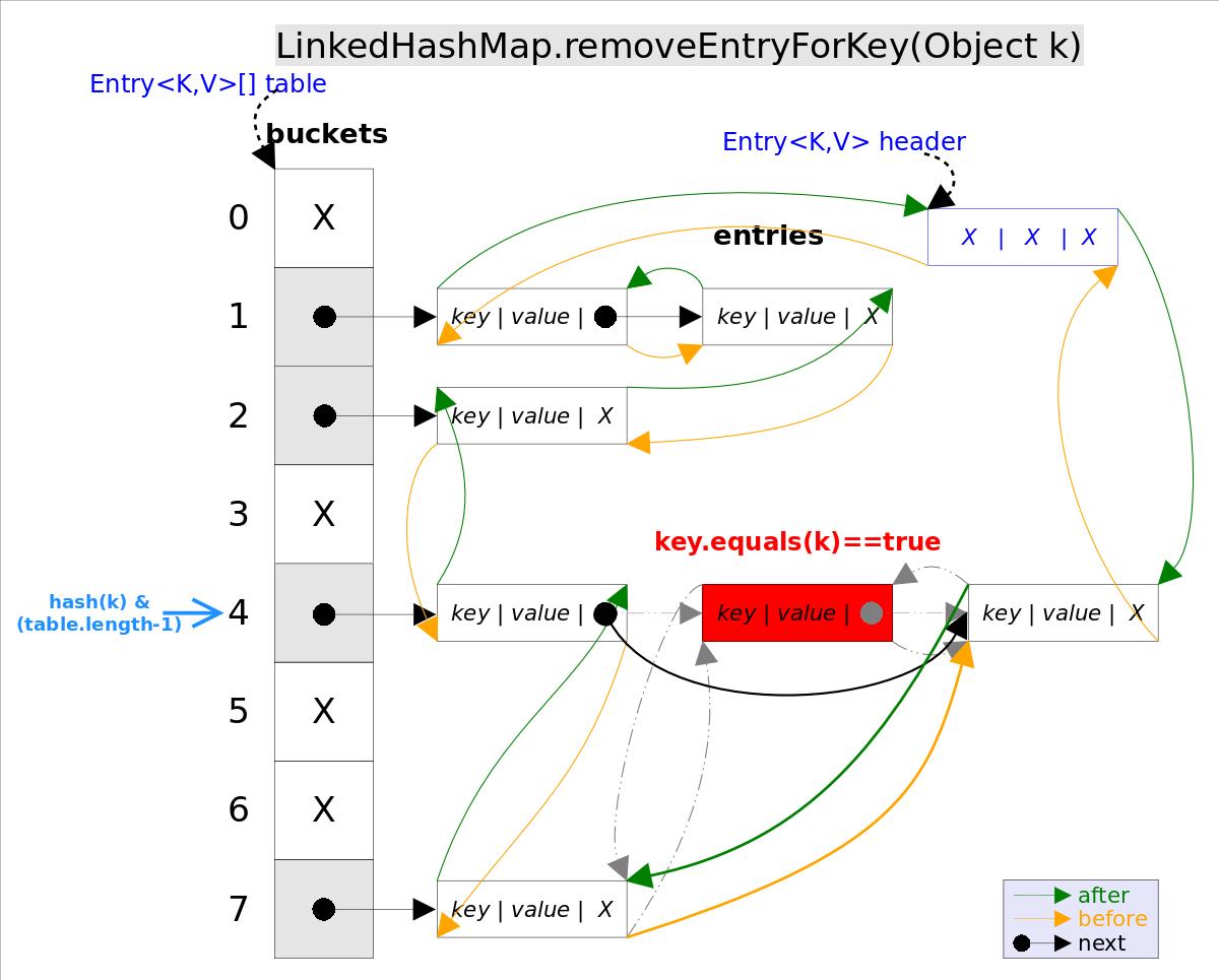 LinkedHashMap_removeEntryForKey