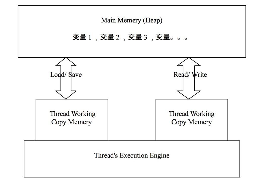 Java并发容器之ConcurrentHashMap精讲